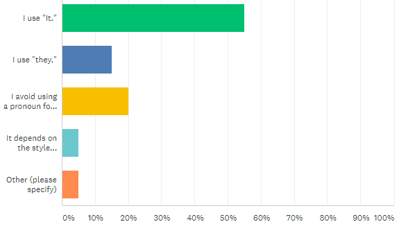 Poll results on pronoun question for the Fed
