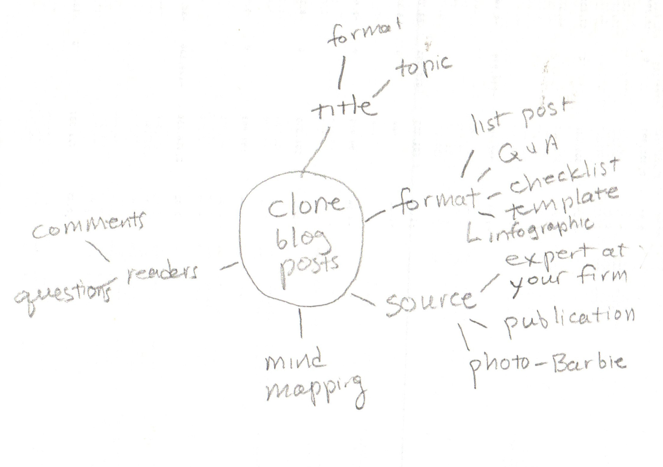 clone blog post mind map